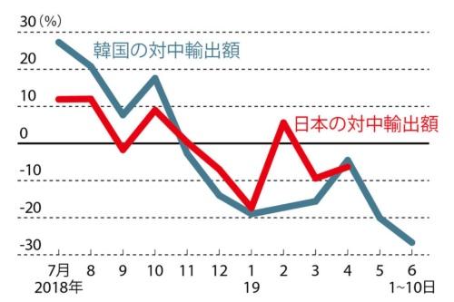 対中輸出額の前年割れが続く<br /><small>●韓国と日本の対中輸出額の前年同月比推移</small>