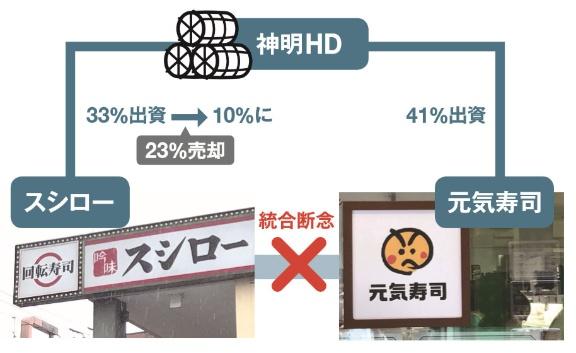 株価 スシロー 19年最新版!回転寿司株主優待ランキング!利回り4%超 [株主優待]