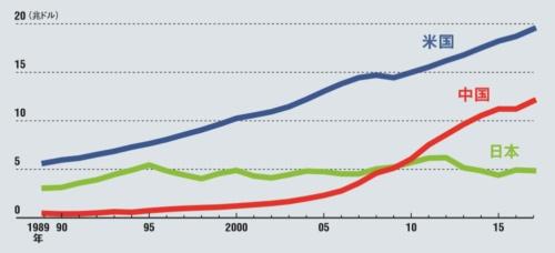日本は5兆ドル(500兆円)前後で停滞続く<br/><small>●日本と米国、中国の名目GDPの推移</small>