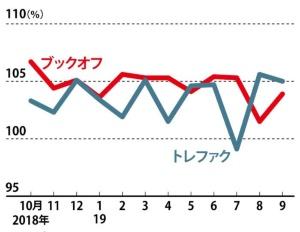 リユース店舗は活況が続く<br /><span>●2社の既存店売上高の前年同月比</span>