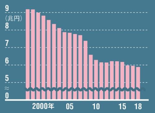 "<div class=""textColTeal""><span class=""fontSizeL"">縮小続くも近年は持ちこたえていた</span><br />●全国百貨店の売上高の推移</div>"