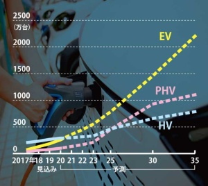 "EVの本格普及まで数年かかる見通し<br /><span class=""fontSizeXS"">●主な電動車の販売予測</span>"