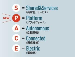 自動車業界は「CASE」から「SPACE」の時代に
