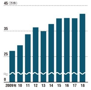 届け出件数は過去最高に<br>●マネロンの疑いのある取引の年間受理件数