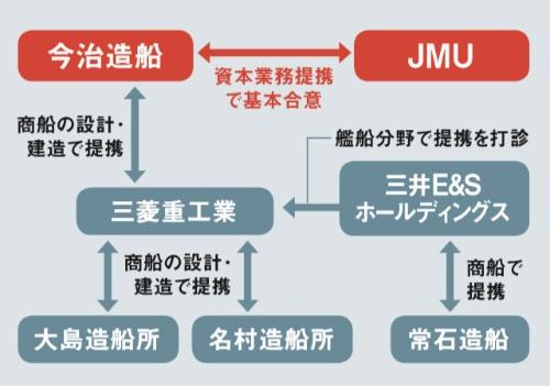 "<span class=""textColTeal"">競合と手を組み、生き残りを図ろうとしている<br><small>●日本の造船企業の協力図</small></span>"
