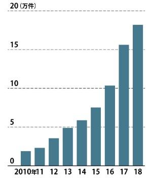 "<span class=""fontSizeM textColTeal"">高齢者の免許返納数は増えている</span><br /><span class=""fontSizeS textColTeal"">●80歳以上の申請による運転免許取り消し数</span>"
