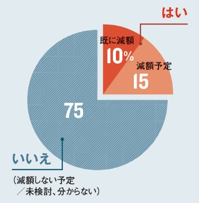 """<span class=""""textColTeal"""">「様子見」が依然多い<br /><small>●今期、役員報酬のうち固定報酬を減額すると答えた企業の割合</small></span>"""