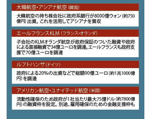 """<span class=""""textColTeal fontSizeM"""">各国政府がコロナで打撃を受けた企業を支援<br /><small>●各国の航空大手が受けた公的支援</small></span>"""