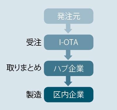 "<span class=""textColTeal fontSizeM"">企業連合のI-OTAが案件を一括受注<br /><small>●大田区の共同受注と生産の仕組み</small></span>"