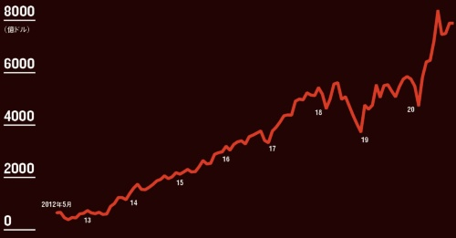 "<span class=""fontSizeM"">時価総額は8年で12倍に<br /><small>●フェイスブックの時価総額推移</small></span>"