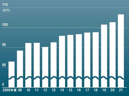 "<span class=""fontSizeM"">3年連続「100兆超え」に<br /><small>●一般会計当初予算の推移</small></span>"