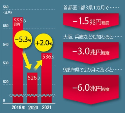 """<span class=""""textColTeal fontSizeM"""">緊急事態宣言の経済下押し圧力は<br /><small>●19年、20年、21年のGDP比較と下押し試算</small></span>"""