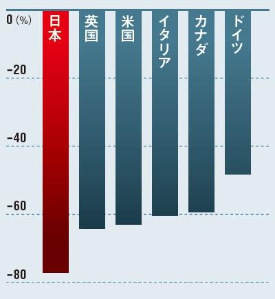 "<span class=""textColTeal""><span class=""fontSizeL"">主要国の中でも日本の減少が目立つ</span><br />●2020年のインバウンド収入(19年との比較)</span>"