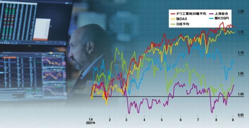 "<span class=""fontSizeL"">欧米株の上昇が続いている</span><br />●世界の主要株価指数の推移"