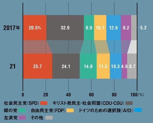 "<span class=""fontSizeL"">第1党が大きく議席を減らした</span><br />●ドイツ総選挙の得票率"