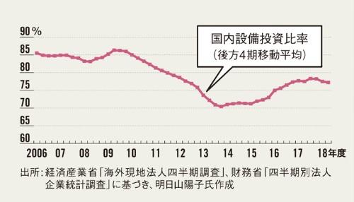 設備投資国内向け比率は底を打った</br><small>●製造業の国内設備投資比率の推移</small>