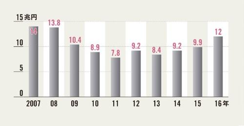 3年連続で固定資産投資が増加</br><small>●有形固定資産投資総額の推移</small>