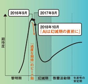 "<span class=""fontSizeXS"">●ガートナーが分析した日本でのAIの期待度</span>"