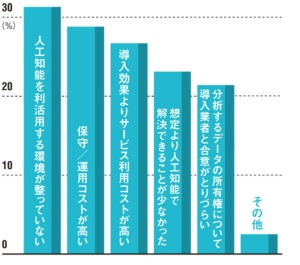 """導入後も悩みは多い<br /><span class=""""fontSizeXS"""">●AIを導入した日本企業が感じた問題点</span>"""