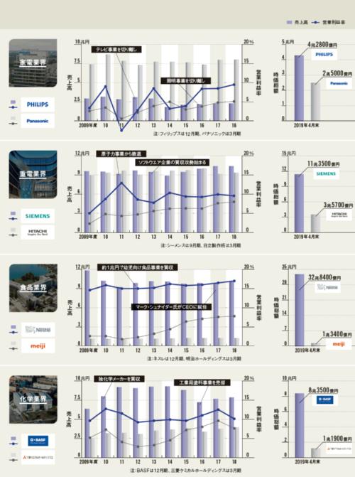 利益率の違いが株式市場での評価の差に<br /><small>●日欧4業界の主要企業の業績(1ユーロ=125円、1スイスフラン=110円)</small>