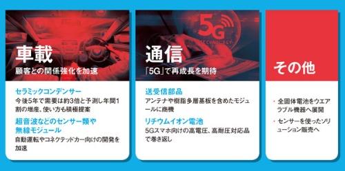 """「車載」と「通信」が成長の軸<br /><span class=""""fontSizeXS"""">●村田製作所の成長戦略の骨子</span>"""