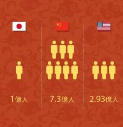 インターネットの利用者数