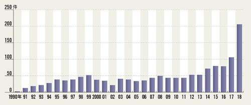 "<span class=""fontSizeL"">米国では遺伝子治療の開発が活発に</span><br /><span class=""fontSizeXS"">●米食品医薬品局に提出された遺伝子治療の新薬臨床試験開始届(IND)の件数</span>"