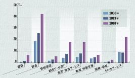 業界別の外国人労働者数