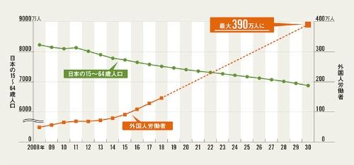 "<span class=""fontSizeL"">国内の労働人口の減少を外国人が補う構造が続く</span><br /><span class=""fontSizeXS"">●日本の15~64歳人口と外国人労働者の推移と予測</span>"