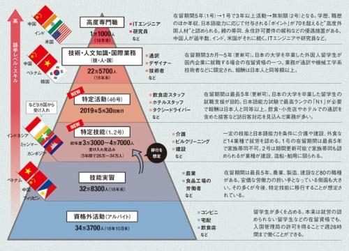 外国人労働者の在留資格の概要