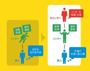 メンター制度による中間層の負担を軽減<br><small>●新人教育係を支援する「大メンター」のイメージ</small>