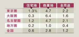 """地方圏住宅地は27年ぶりにプラス<br /><span class=""""fontSizeXS"""">●2019年公示地価の上昇率</span>"""