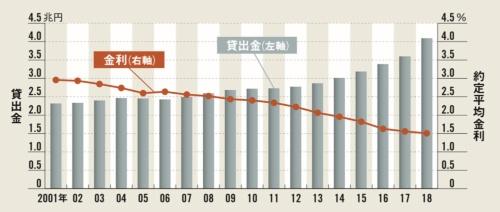 "<span class=""textColTeal"">競争激化もあり金利は下落傾向</span><br/ ><small>●沖縄3行の貸出約定平均金利の推移</small>"