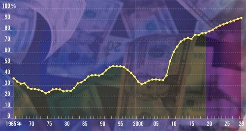 "<span class=""fontSizeL"">リーマン・ショック以降、連邦債務は増加傾向</span><br /><span class=""fontSizeXS"">●米政府債務残高の推移(GDP比)</span>"