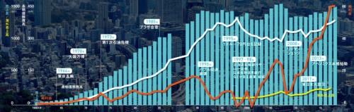 """平成に入り、成長は停滞した<br /><span class=""""fontSizeXS"""">●日本企業全体の売上高や利益、負債</span>"""