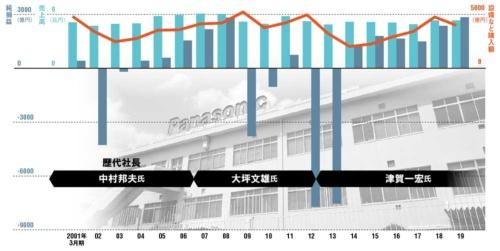 日本企業は業績回復で投資を増やし、悪化すると減らすことを繰り返した<br/ ><small>●パナソニックの業績と設備など購入額の推移</small>