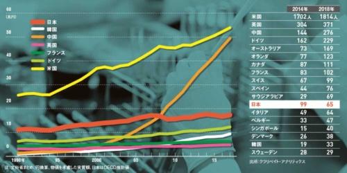 "<b class=""textColTeal"">研究開発費や研究者数も相対的に地位低下している<br/ ><small>●主要国の研究開発費</small></b>"