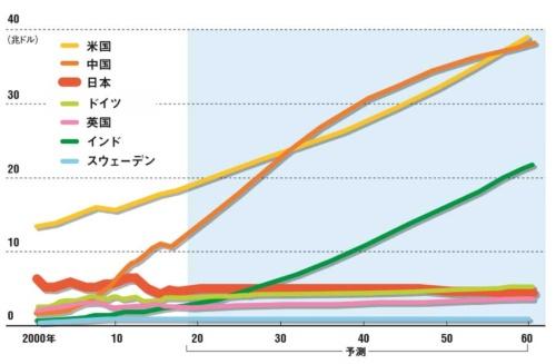 このままでは米中との差が開き日本は5位に<br/ ><small>●主要7カ国のGDP長期予測 (2014年ドル換算)</small>