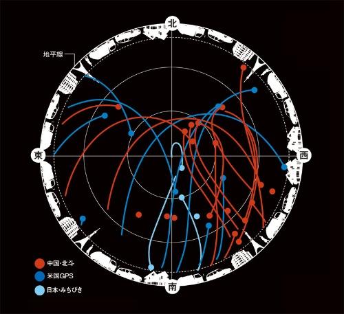 "<span class=""fontSizeL"">空を覆う中国の測位衛星「北斗」</span><br /><span class=""fontSizeXS"">●東京都心の上空を飛ぶ日米中の測位衛星</span>"