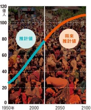<small>●世界人口の推計値(国連データから)</small>