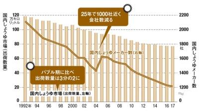 日本だけ見ればしょうゆ市場に厳しさも漂うが……<br><small> ●国内しょうゆ市場としょうゆメーカー数の推移</small>