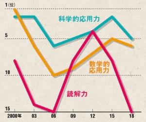"<span class=""textColTeal"">「PISAショック」再び?<br /><small>PISAにおける日本の国際順位推移</small></span>"
