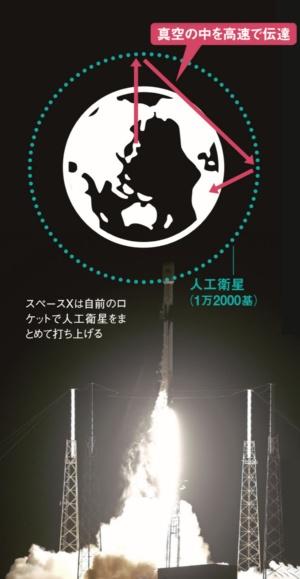 世界中で高速通信が可能になる<br /><small>●人工衛星ブロードバンドの仕組み</small>