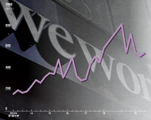ベンチャー投資マネーの膨張にブレーキ<br><small> ●世界のベンチャー投資額の推移</small>