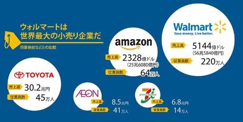 注:1ドル=110円で換算。ウォルマートは2019年1月期、アマゾンは18年12月期、イオンとセブン&アイは19年2月期、トヨタは19年3月期。従業員数は臨時、パートタイマーを含む