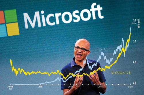 """<span class=""""fontSizeL"""">ナデラ改革で再びトップへ</span><br />●マイクロソフトとアップルの時価総額推移"""