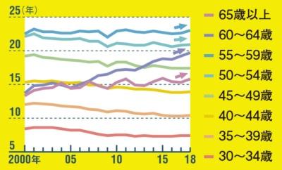 シニアは延び、若手は短期化<br><small>●年齢別の平均勤続年数(男性)</small>