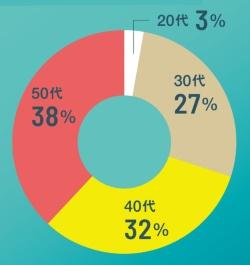 幅広い年代が副業に動く<br><small>●副業を申請した社員の年代別分布</small>