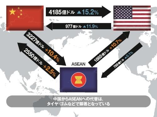 """<span class=""""textColMaroon"""">米中間の貿易は細り、ASEANが代替地となっている<br /><small>●米国、中国、ASEAN間の貿易額(2019年1~11月で前年同期と比較)</small></span>"""