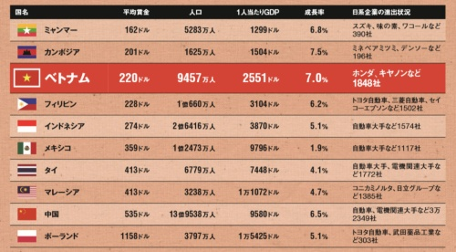 "<span class=""textColMaroon"">ベトナムは賃金が安く、外資製造業が有望視している<br /><small>●日系企業が進出する主な新興国の経済状況の比較</small></span>"